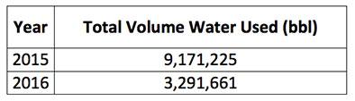 Water-VolumesDJ-Basin-3